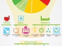 ENERGY USE: How energy gets used and wasted in the home [infographic]