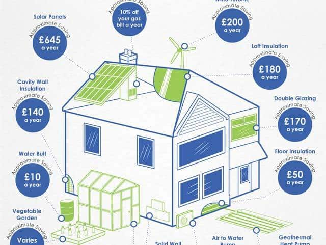 Green upgrades for your home that will save you money