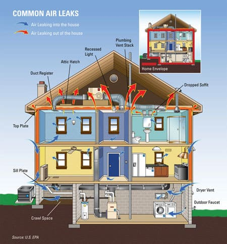 Air leakage - sealing house
