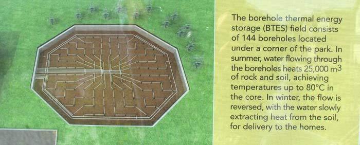 Solar Seasonal Storage System (BTES) at Drake Landing
