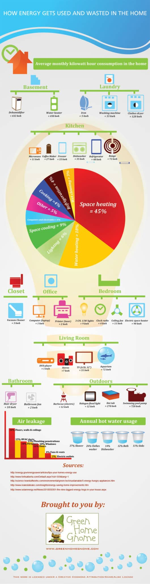 Energy use in the home - infographic