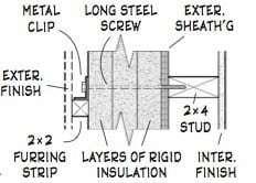 Framing for rigid insulation