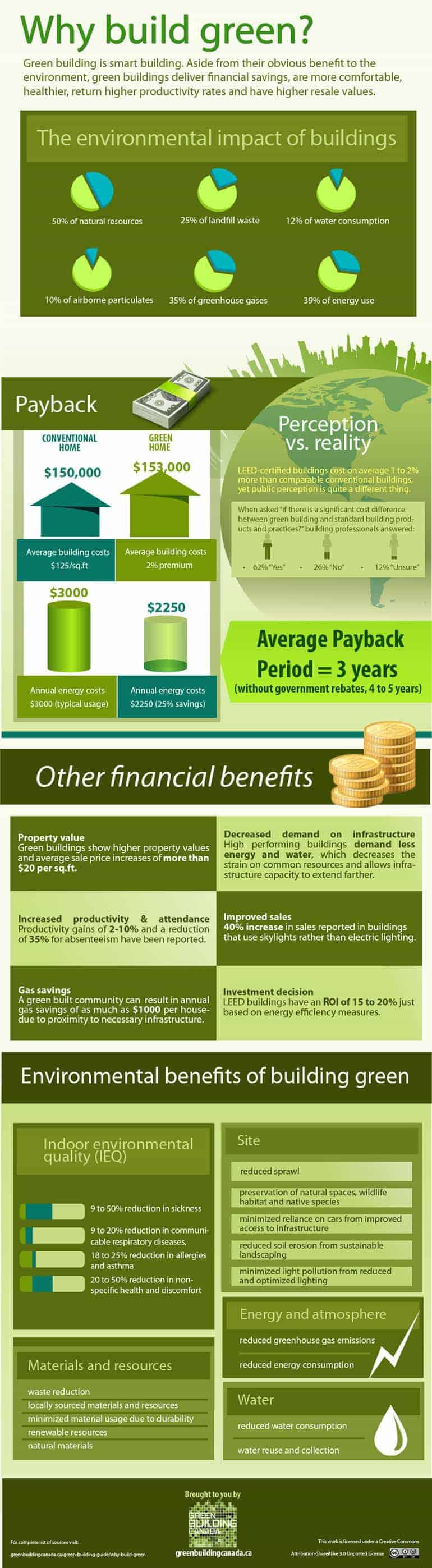 Why build green? [infographic]