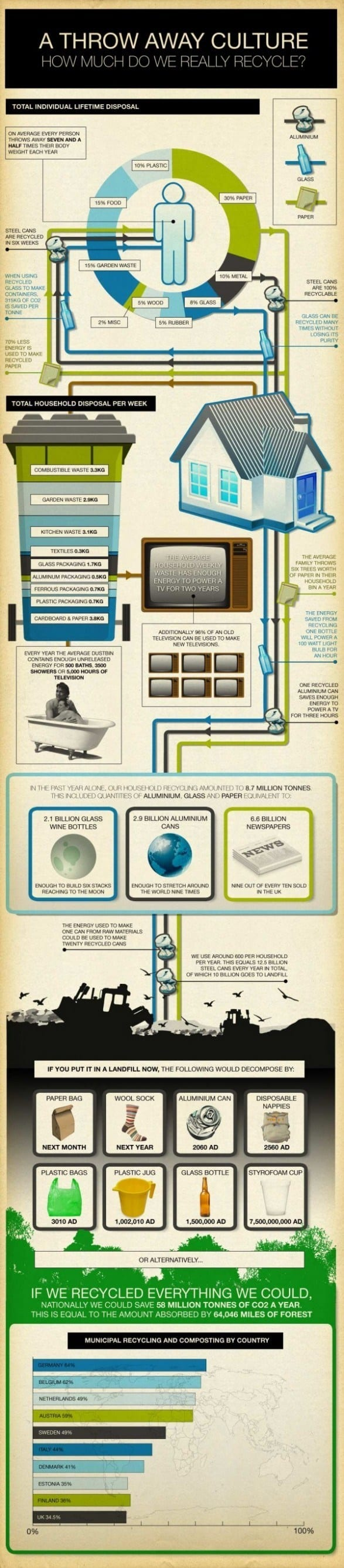Throw Away Culture infographic