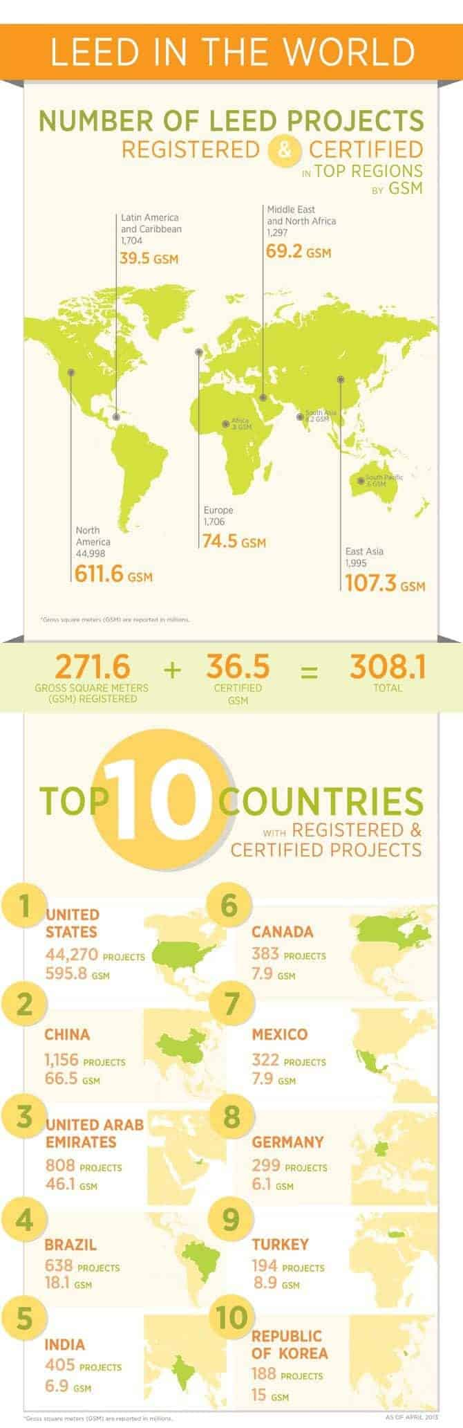 Registered LEED projects in the world [infographic]