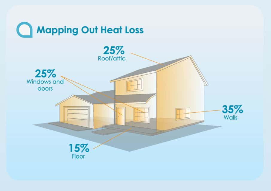 Energy Loss in Homes and the Benefits of Insulation [infographic]  sc 1 st  Green Home Gnome & Energy Loss in Homes and the Benefits of Insulation [infographic ...