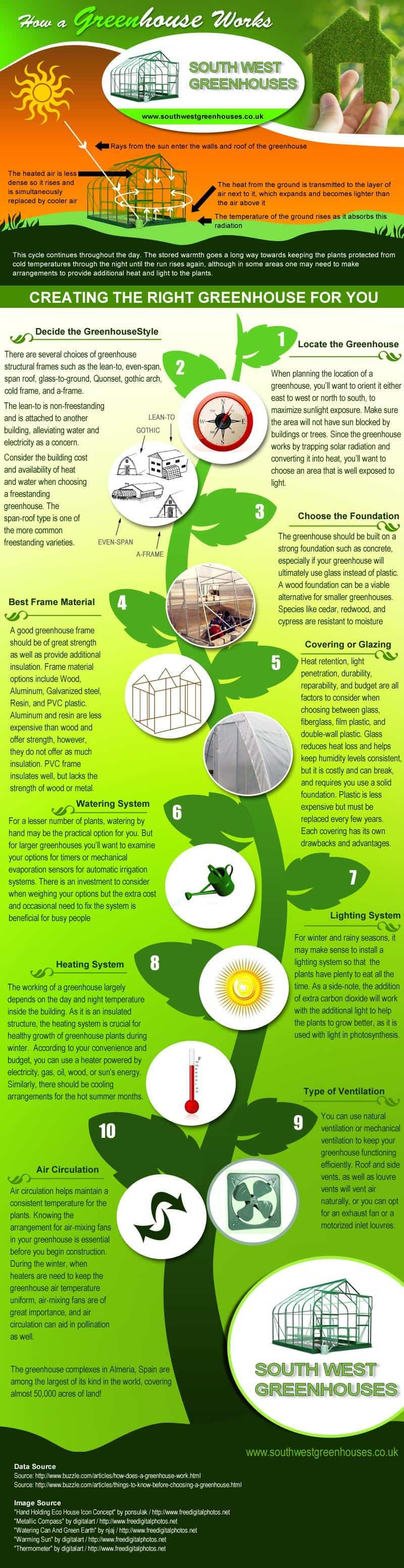 Infographic - creating a greenhouse