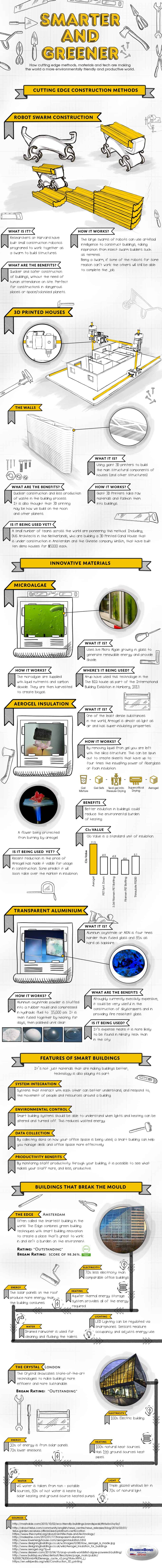 new construction methods - infographic