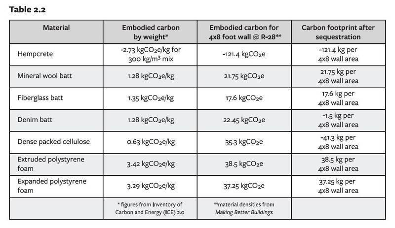 Table showing carbon sequestration of hempcrete in comparison with other materials - What is hempcrete