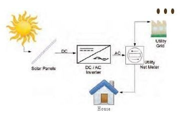 Diagram of a grid-tied solar system - Solar rooftop DIY