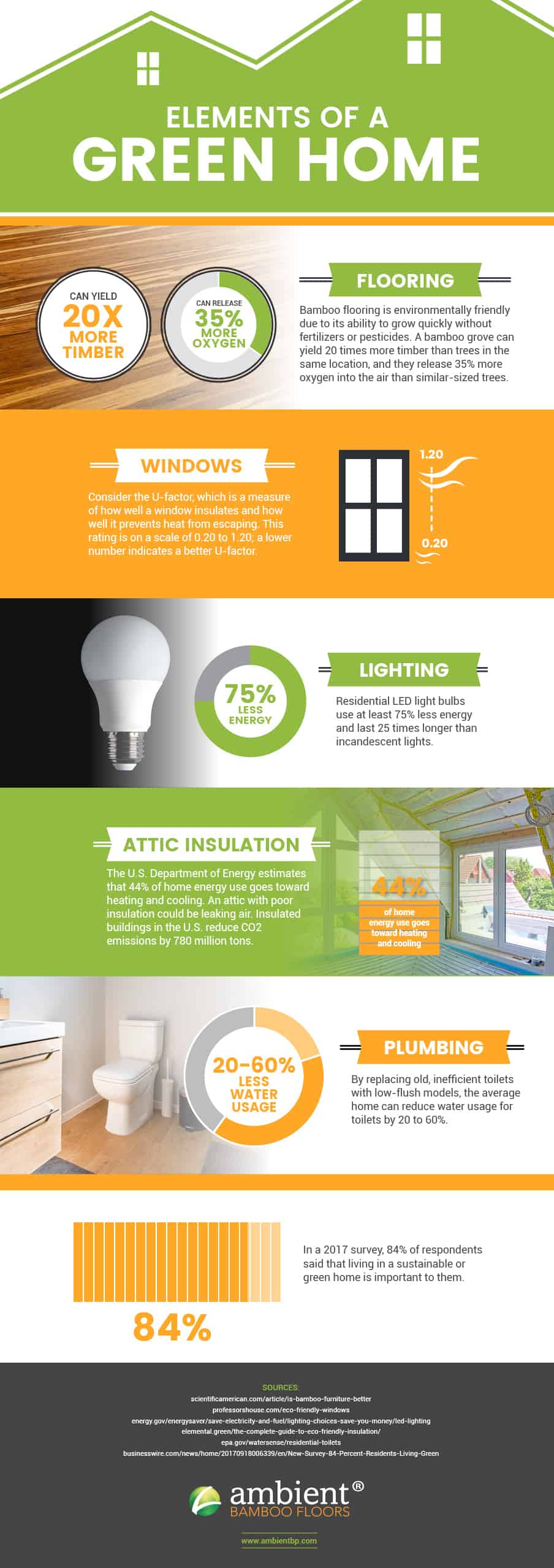 Infographic - 5 ways to create a cozy and eco-friendly home
